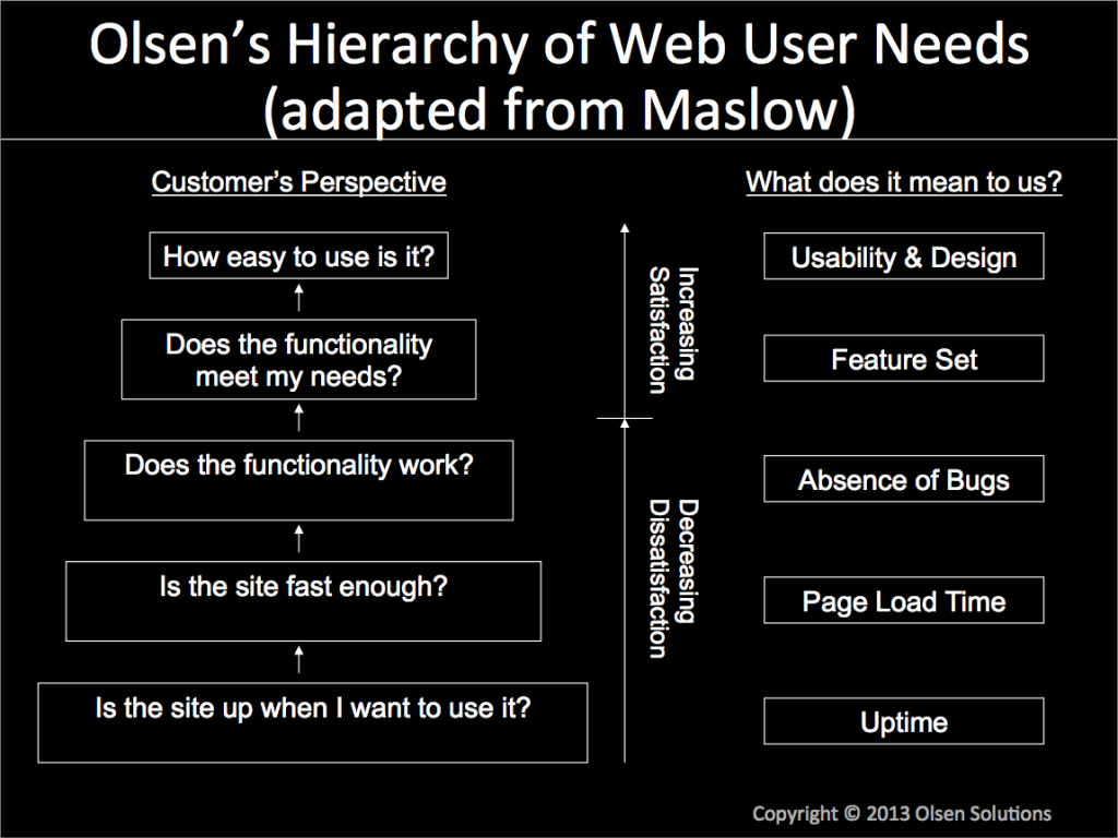 UX maslow